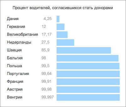 Процент водителей, согласившихся стать донорами